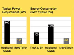 metrotaifun AWCS energy consumption